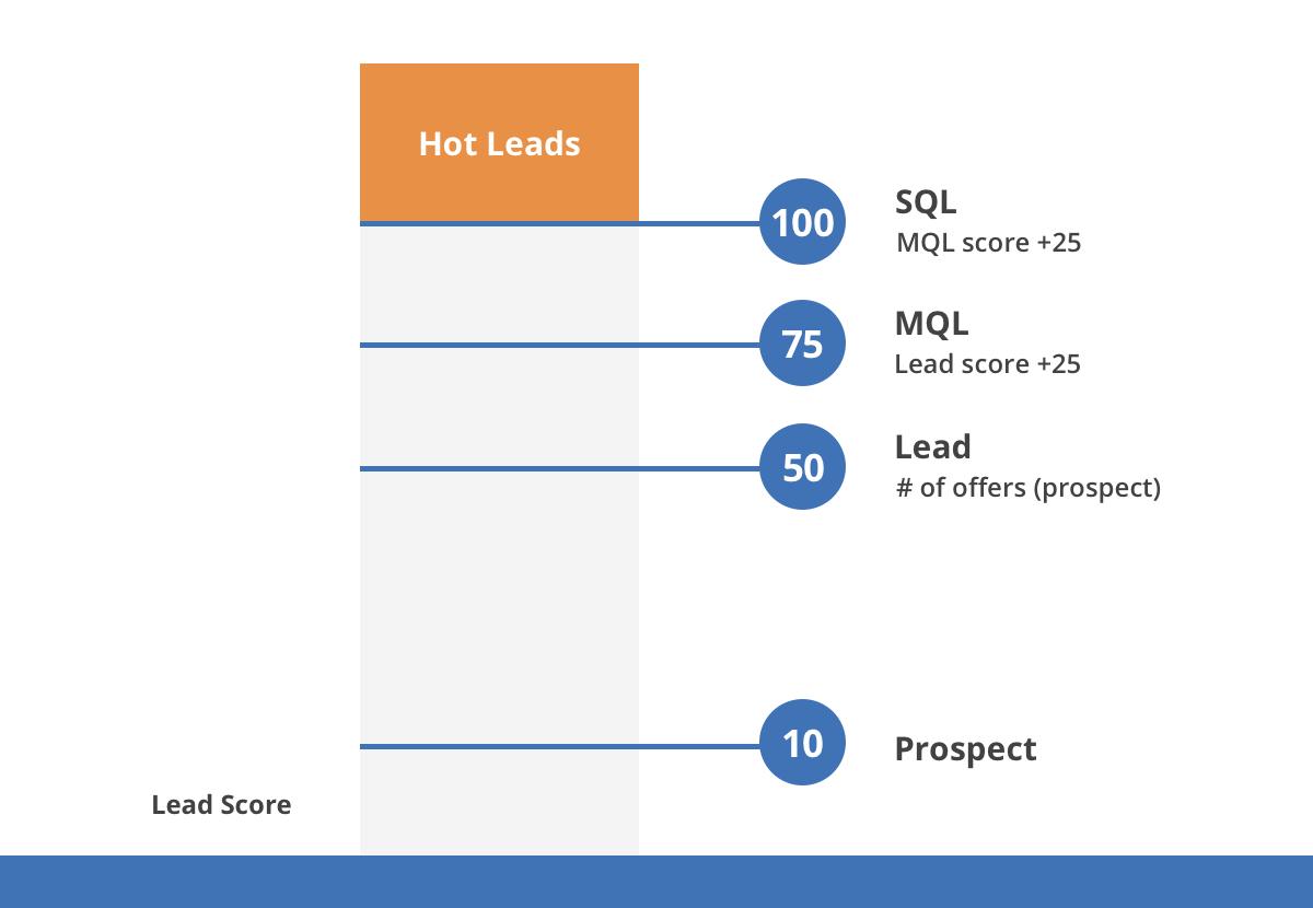 lead scoring breakdown