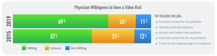 physicians willingness to use a video call on a telemedicine platform