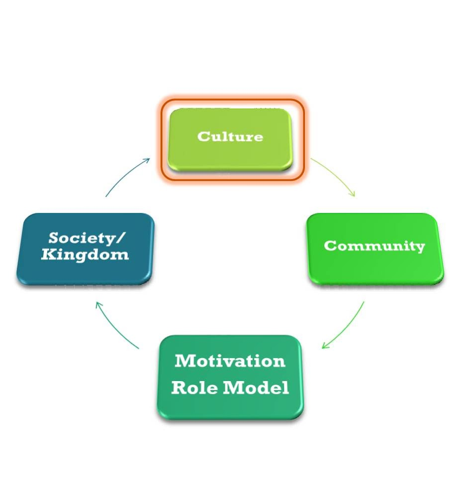 Culture - Community - Motivation / Role Model - Society / Kingdom