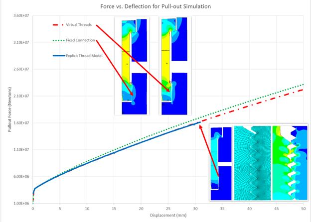 ANSYS | Сопоставление зависимостей силы от перемещения в задаче вырыва болта для трёх осесимметричных моделей