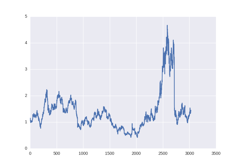 Forecasting Financial Time Series data