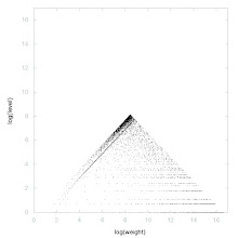 Photo: Decomposition of A008810 - decomposition into weight * level + jump