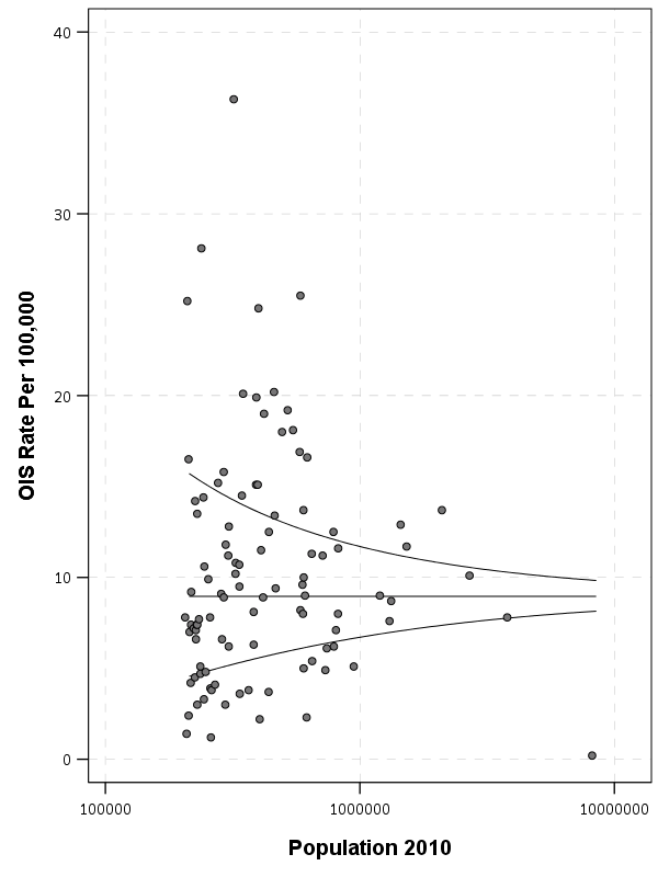 Sorting rates using empirical Bayes | Andrew Wheeler