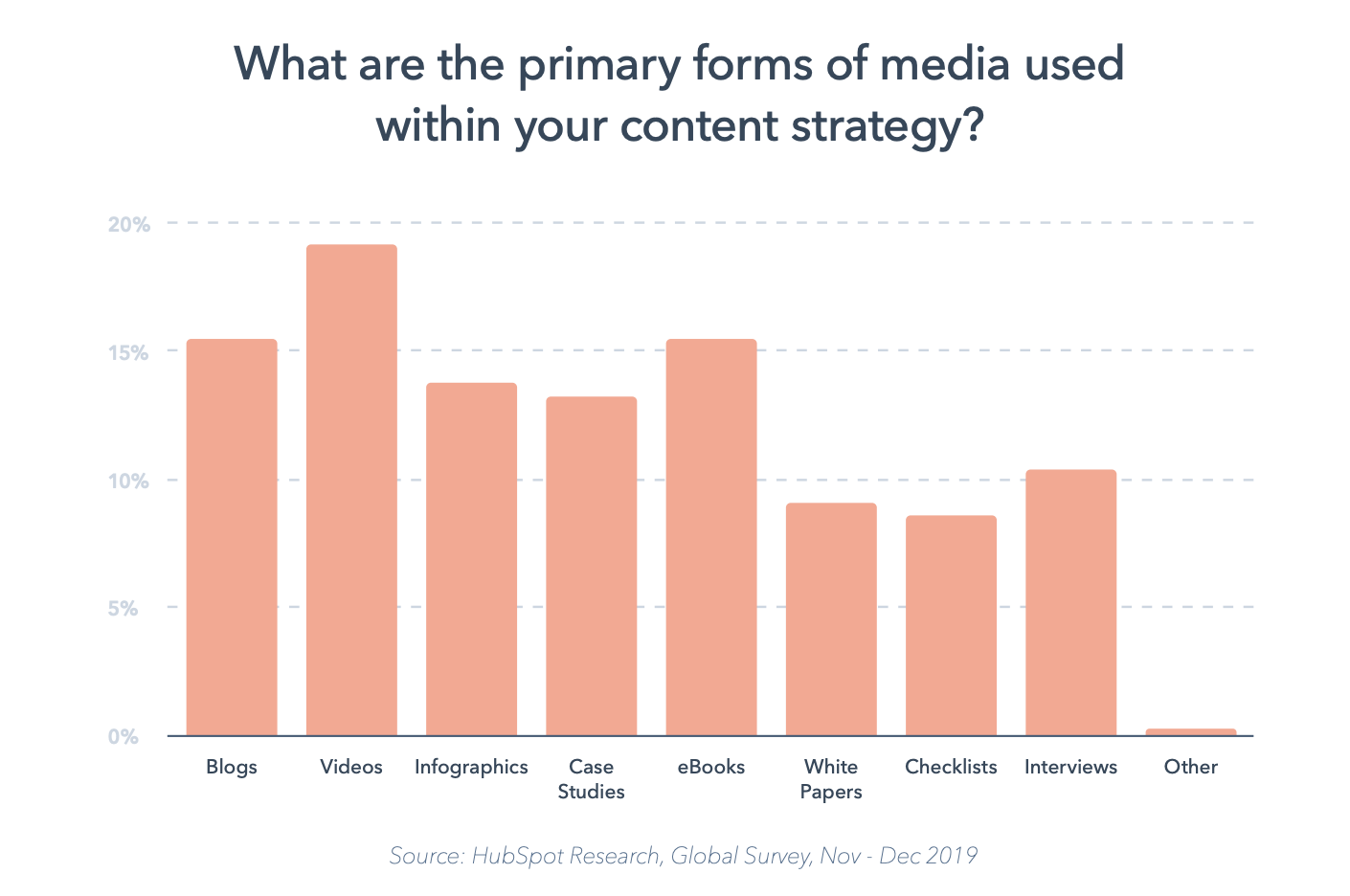 types of content used in a b2b content marketing strategy
