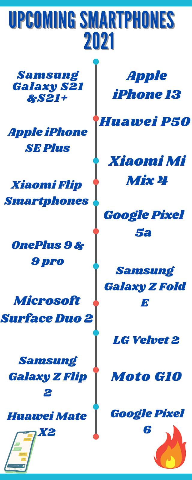 Upcoming Smartphones 2021 Infograph