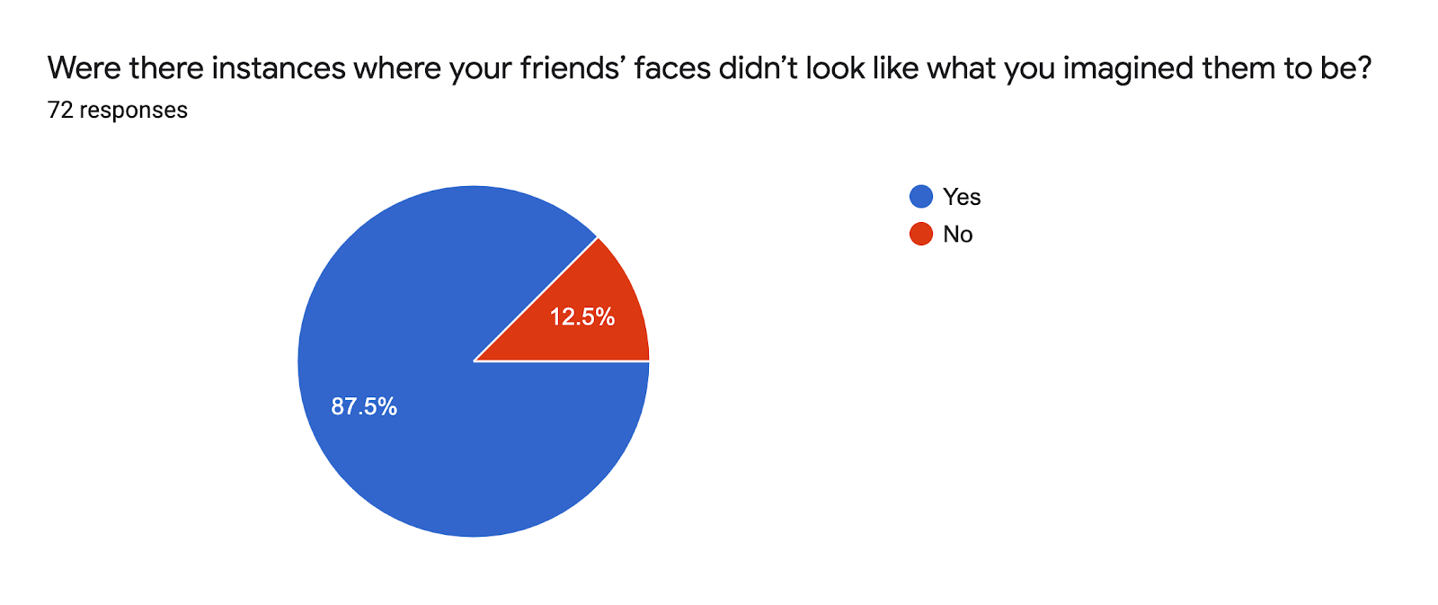 Forms response chart. Question title: Were there instances where your friends' faces didn't look like what you imagined them to be?. Number of responses: 72 responses.