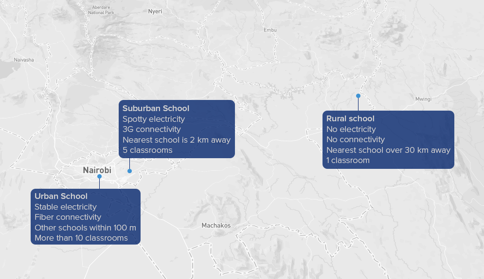 A map showing three different schools in Kenya. An urban school has stable electricity, fiber internet, other schools within 100m, and more than 10 classrooms. A suburban school has spotty power, 3G cell, the nearest school is 2km away, and has 5 classrooms. The rural school has no electricity or cell services, the nearest school is over 30 km away, and only has one classroom