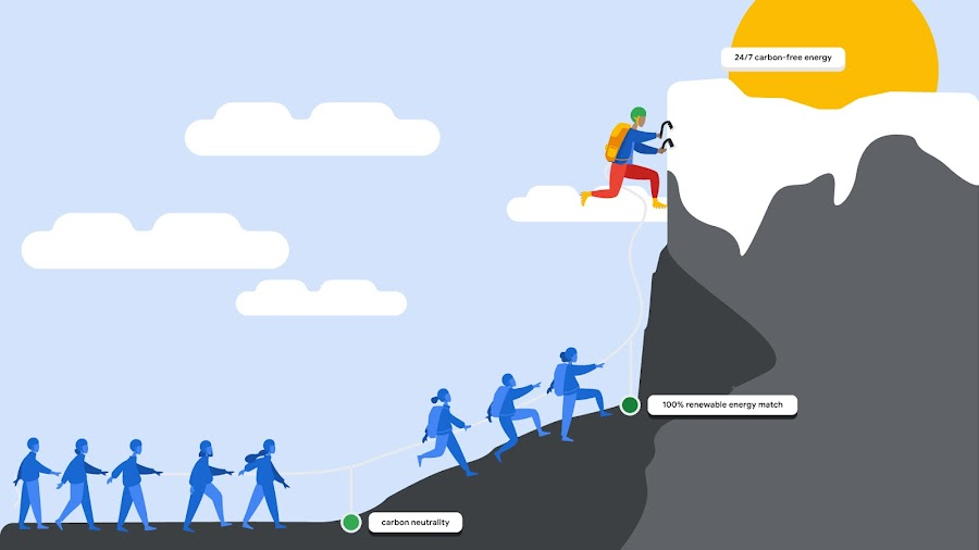 Illustrated graphic of climbers on a mountain depicting Google's journey to 24/7 carbon-free by 2030