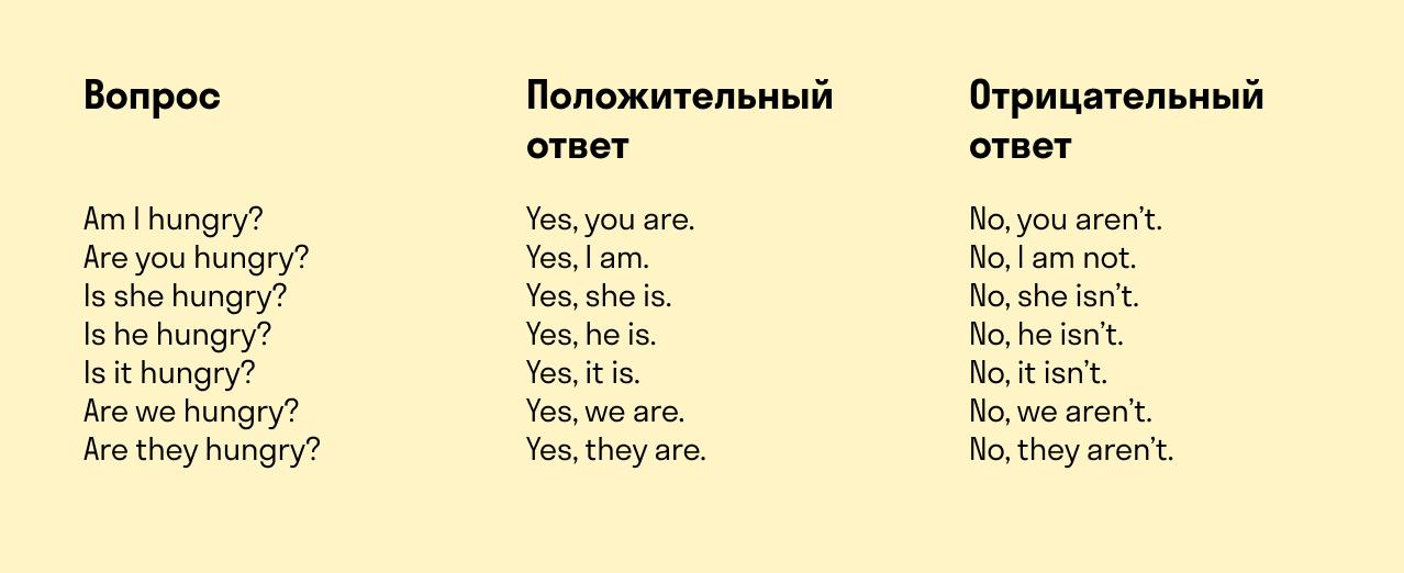 формы глагола to be в отрицательных и вопросительных предложениях