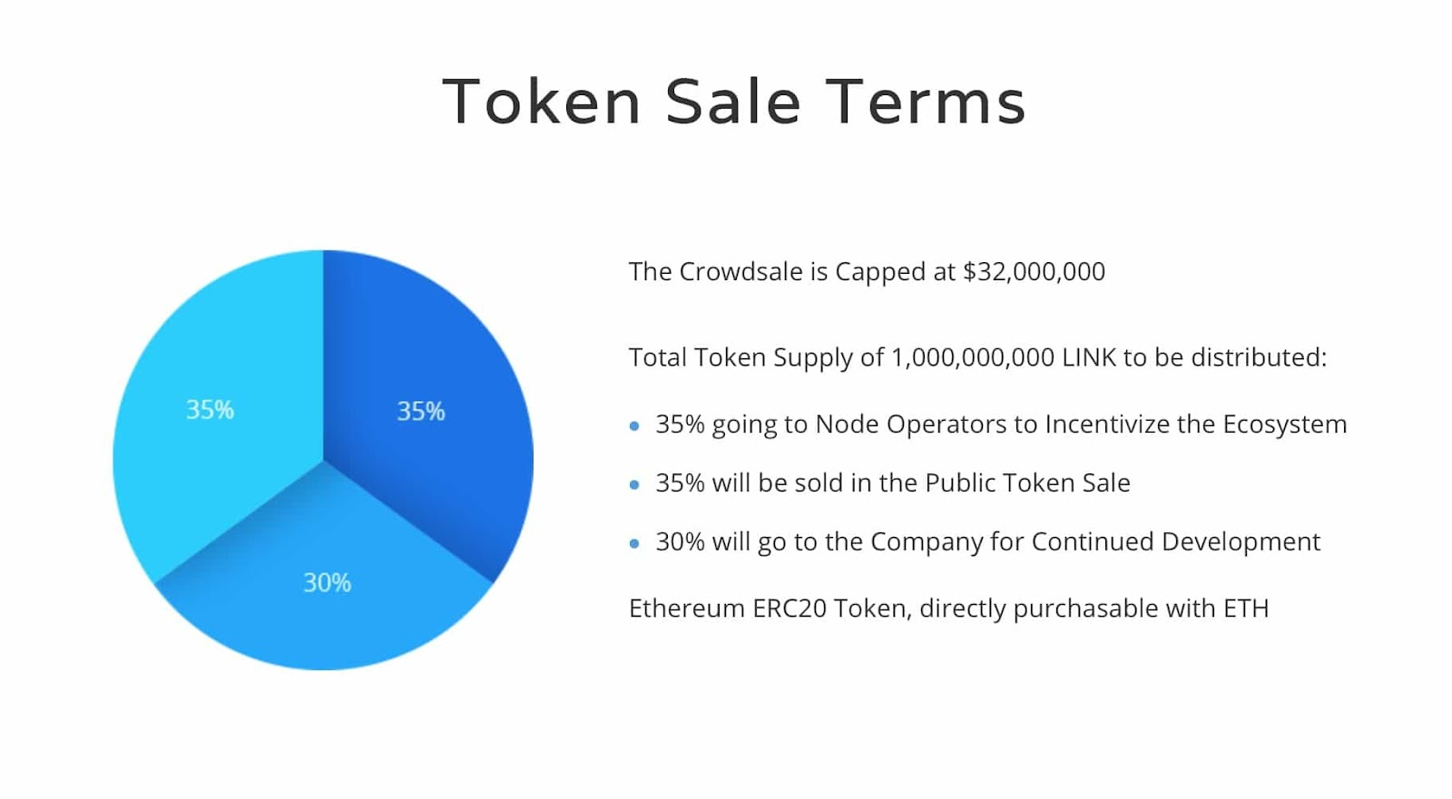 Chainlink ICO Fact Sheet