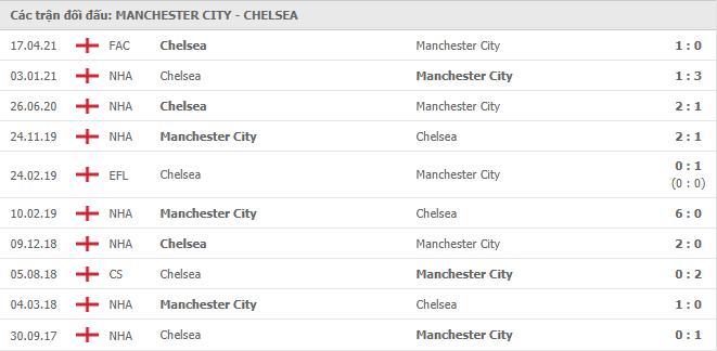 10 cuộc đối đầu gần nhất giữa Manchester City vs Chelsea