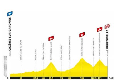 Ronde van Frankrijk 2020 - Rit 8: Cazères-sur-Garonne - Loudenvielle: Meesterdalers Nibali of Froome aan het feest?