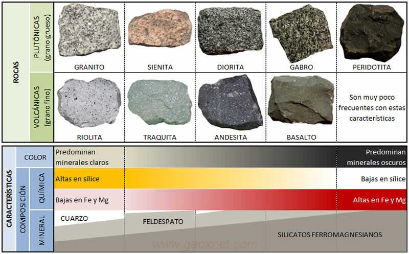 Tipos de Rocas Magmáticas
