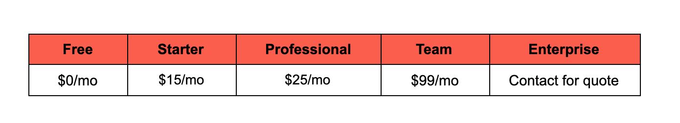 Invision price breakdown