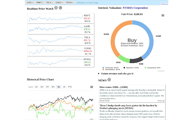 inVisement: Stock, Portfolio, Valuation