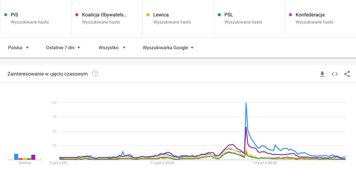 wybory wGoogle – wyszukiwanie oposzczególnych ugrupowaniach