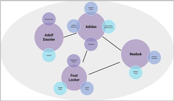 Thực thể và bản thể học là các yếu tố quan trọng của một cấu trúc ngữ nghĩa.