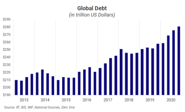Global Debt Graph