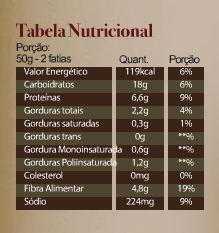 tabela, nutricao, nutricional, pao, integral, contagem de carboidratos, diabetes