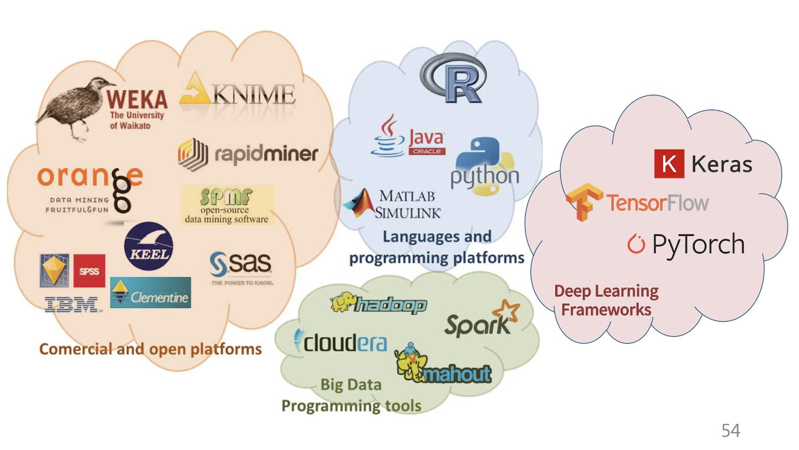 資料分析工具那麼多,該怎麼選? 🛠️
