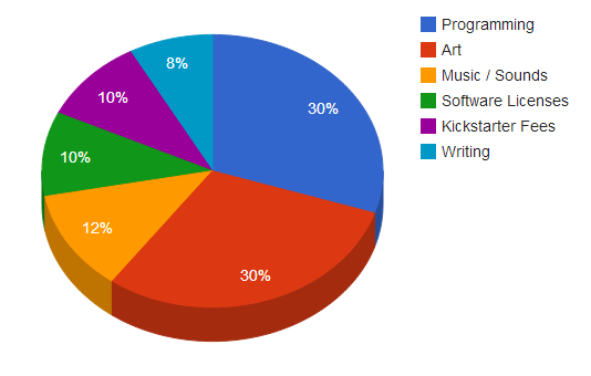 Kickstarter Conversations: It Takes More Than Just the