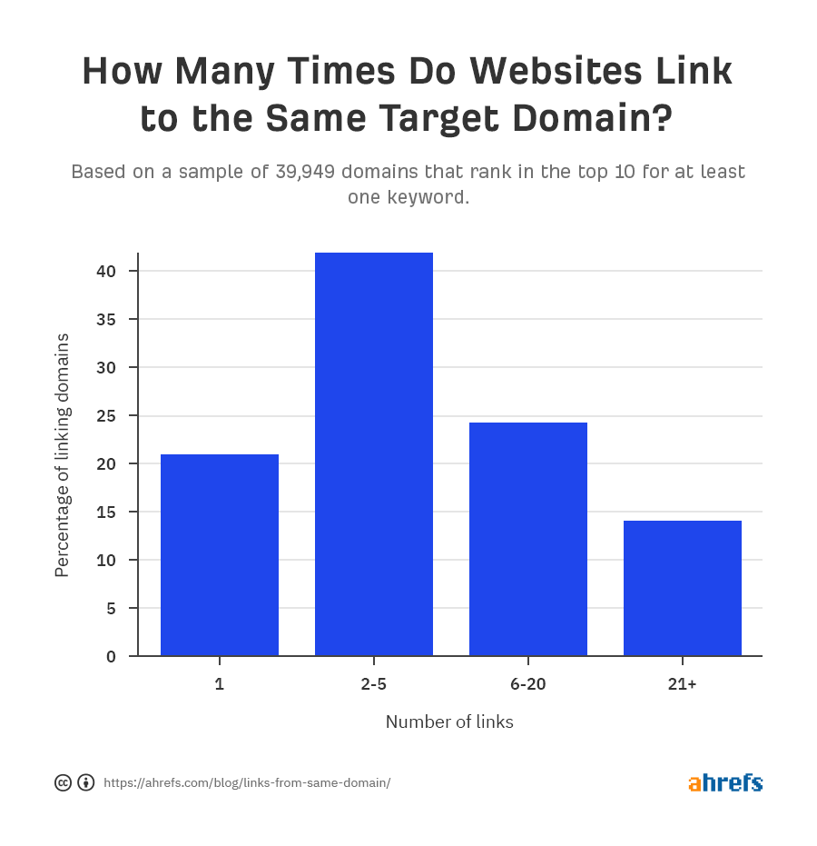 график ссылающихся доменов в разрезе количества повторных ссылок на один и тот  же сайт