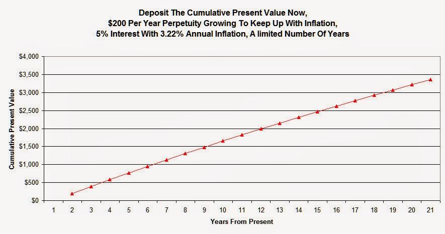 $200 Bank Perpetuity.jpg