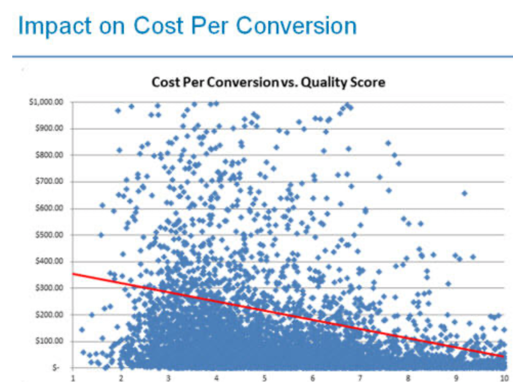 graphic showing cost per conversion decreasing as Google quality score increases