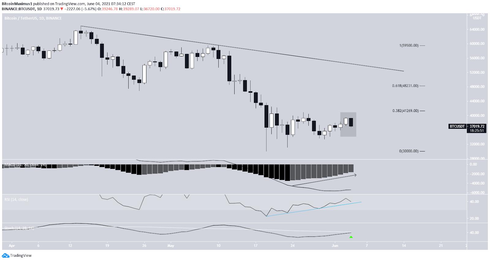 Bitcoin Preis Kurs Tageschart BTC Tradingview