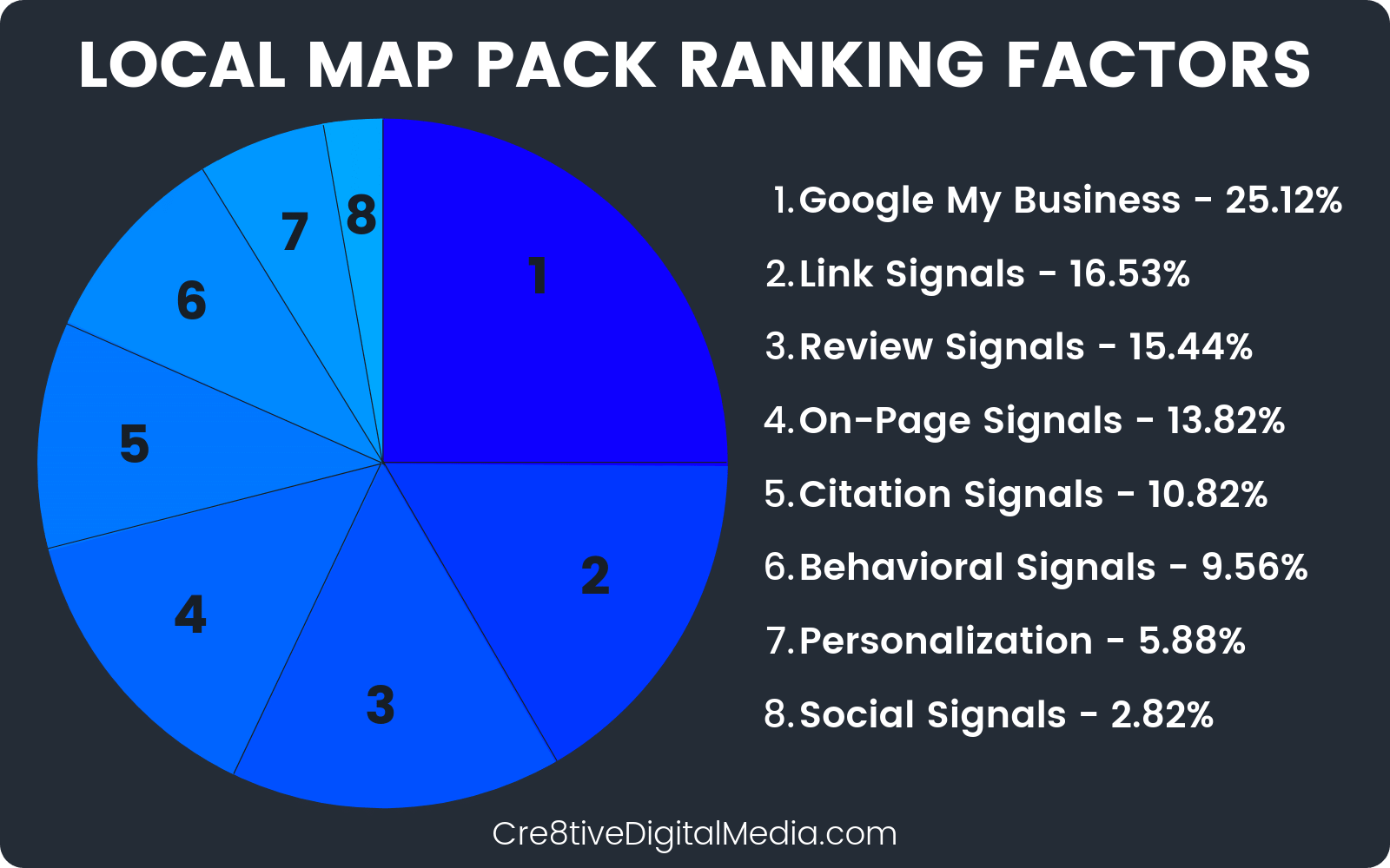 Google Local Map Pack Ranking Factors