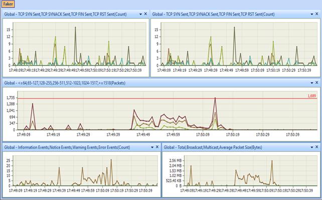 Hình 2.2: Dữ liệu tại một thời điểm tăng vọt.