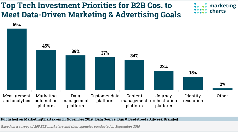 Tech investment priorities for B2B companies