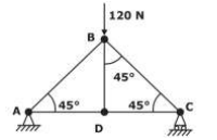 truss is subjected to a vertical force of 120 N at joint B