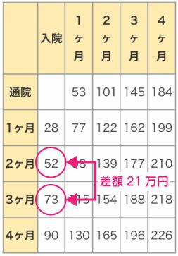 通院日数計算説明図
