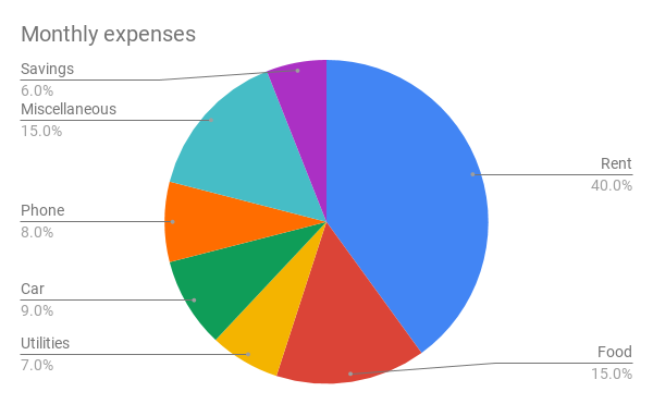 Pie chart showing monthly expenses