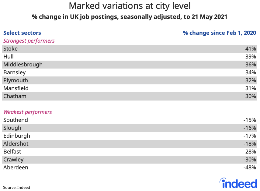 Table showing marked variations in UK job postings at city level
