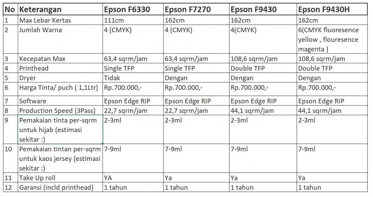 Pembanding Epson F6330  , Epson f7270 & Epson F9430