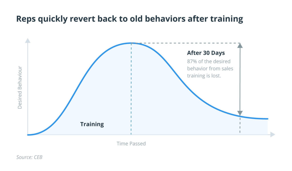 Sales training is forgotten within 30 days