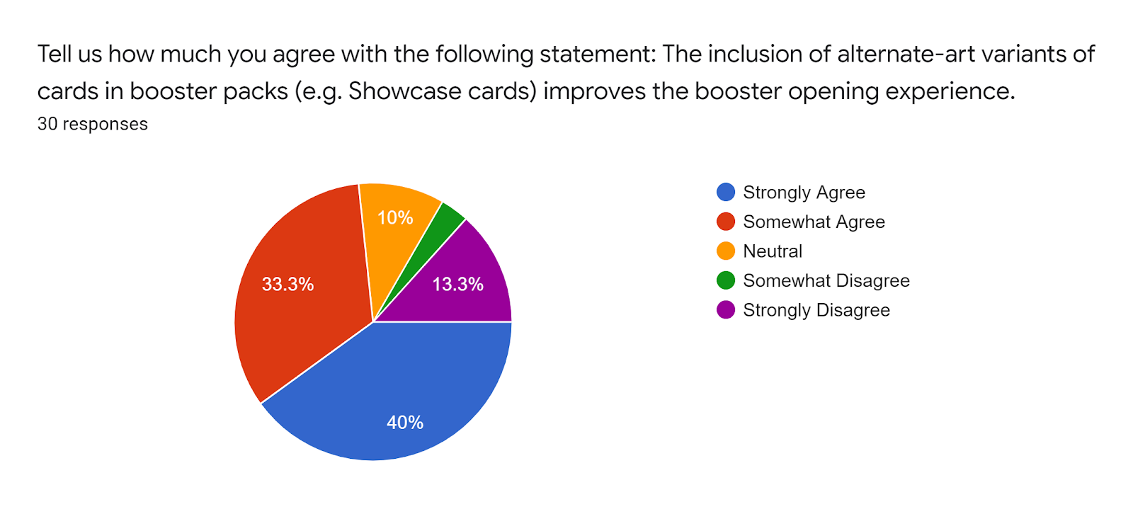 Forms response chart Question title Tell us how much you agree with the following statement The inclusion of alternate-art variants of cards in booster packs eg Showcase cards improves the booster opening experience Number of responses 30 responses