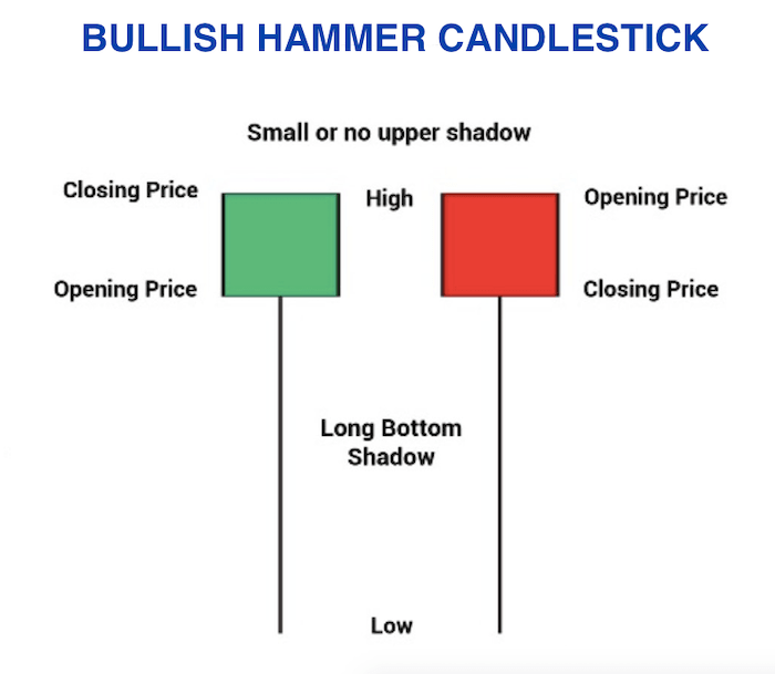 Bullish Hammer Candlestick Crypto trading with tradeview  through cfds has never been easier