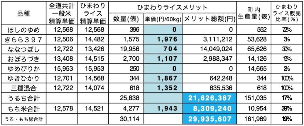 平成25年(2013年)産米(全道共計精算単価のない三種混合については「ななつぼし」との比較)
