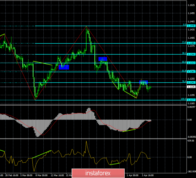 Analysis of EUR/USD divergence for April 5. The barrier in the form of 1.1240 stopped the pair