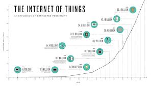 foto: © Experts: Internet of Things is wachten op catastrofe