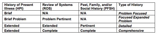 EM Code Components: History
