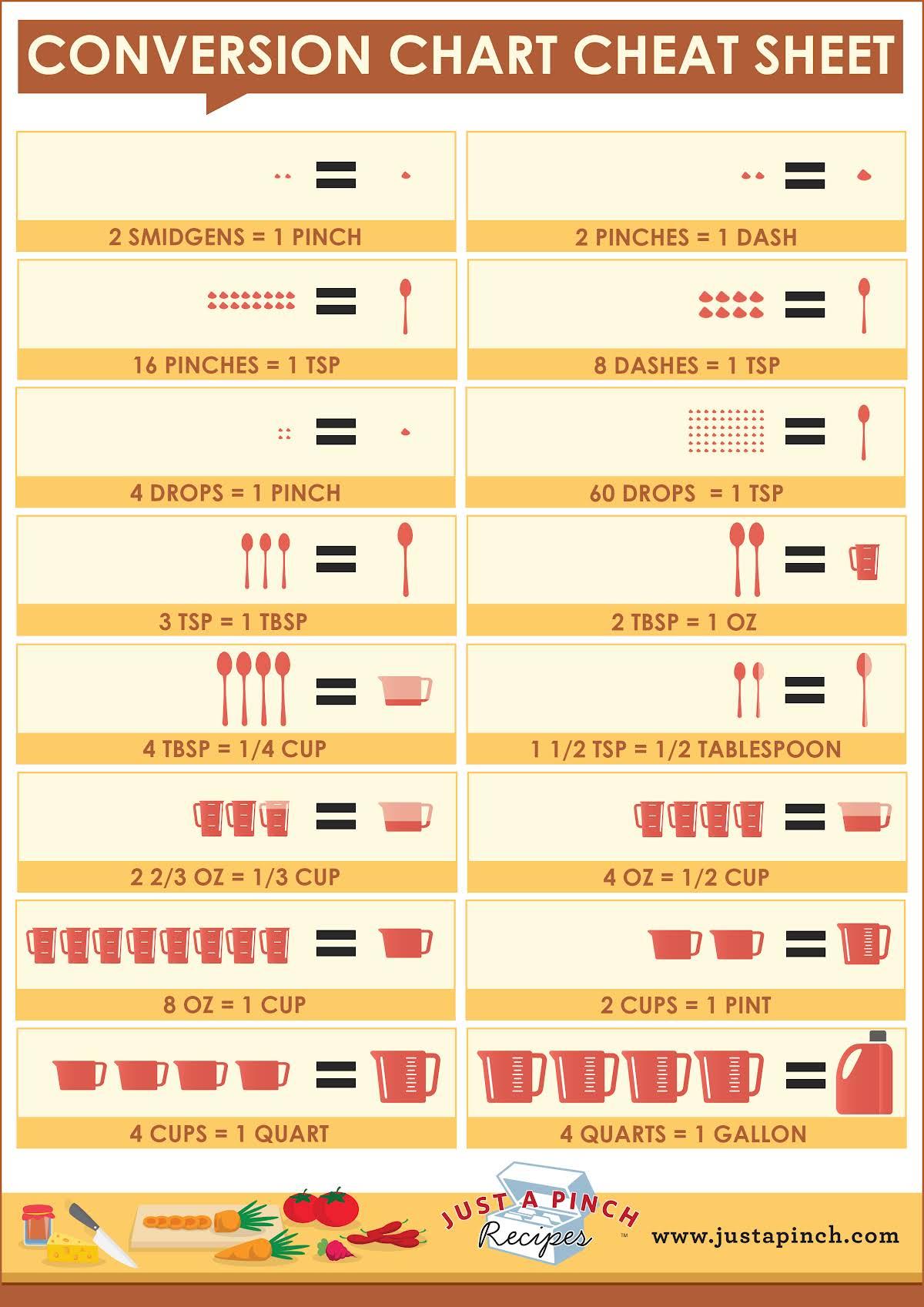 Food Bites Conversion Chart Cheat Sheet