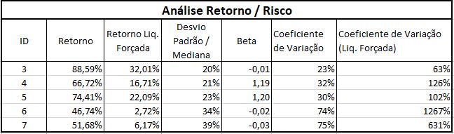 Tabela com as medidas de retorno e risco utilizadas para a análise