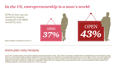 Photo: In the US, entrepreneurship is a man's world http://pwc.to/TCqyHk