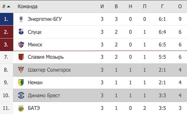 Высшая лига Беларуси