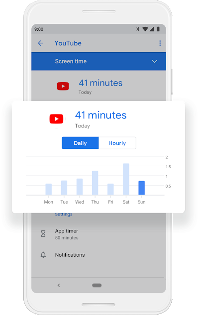 A Google phone screen showing in a seven day chart the amount of time the user has spent on YouTube and specifically the amount of time they've spent that day which is 41 minutes.