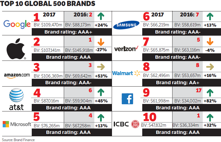 Brand and brand valuation for vietnamese